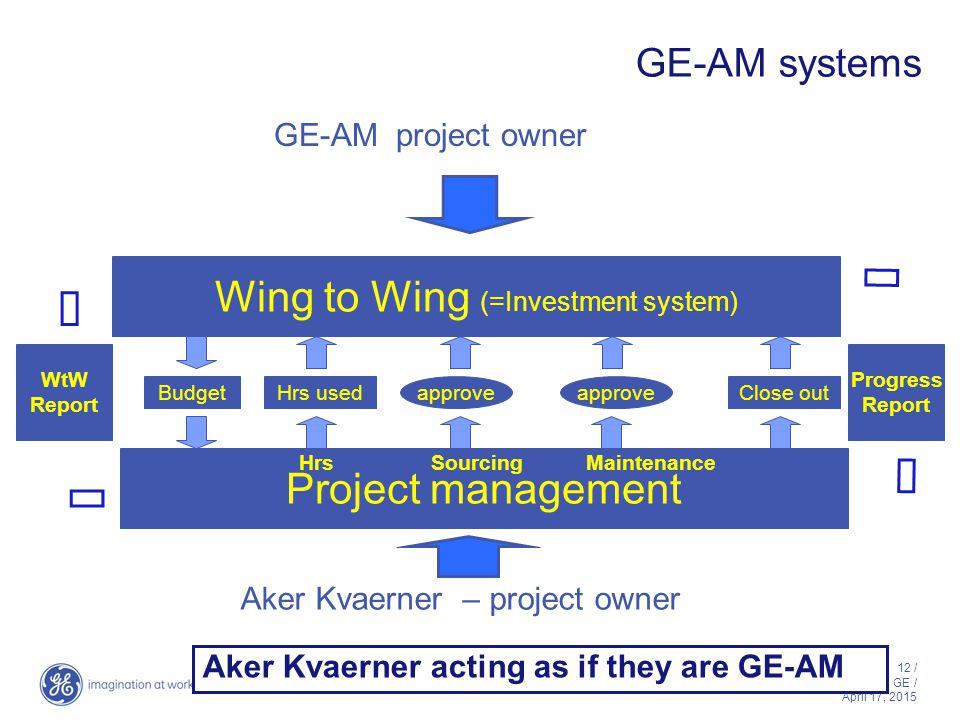 12 / GE / April 17, 2015 GE-AM systems Aker Kvaerner acting as if they are GE-AM GE-AM project owner Wing to Wing (=Investment system) Aker Kvaerner –