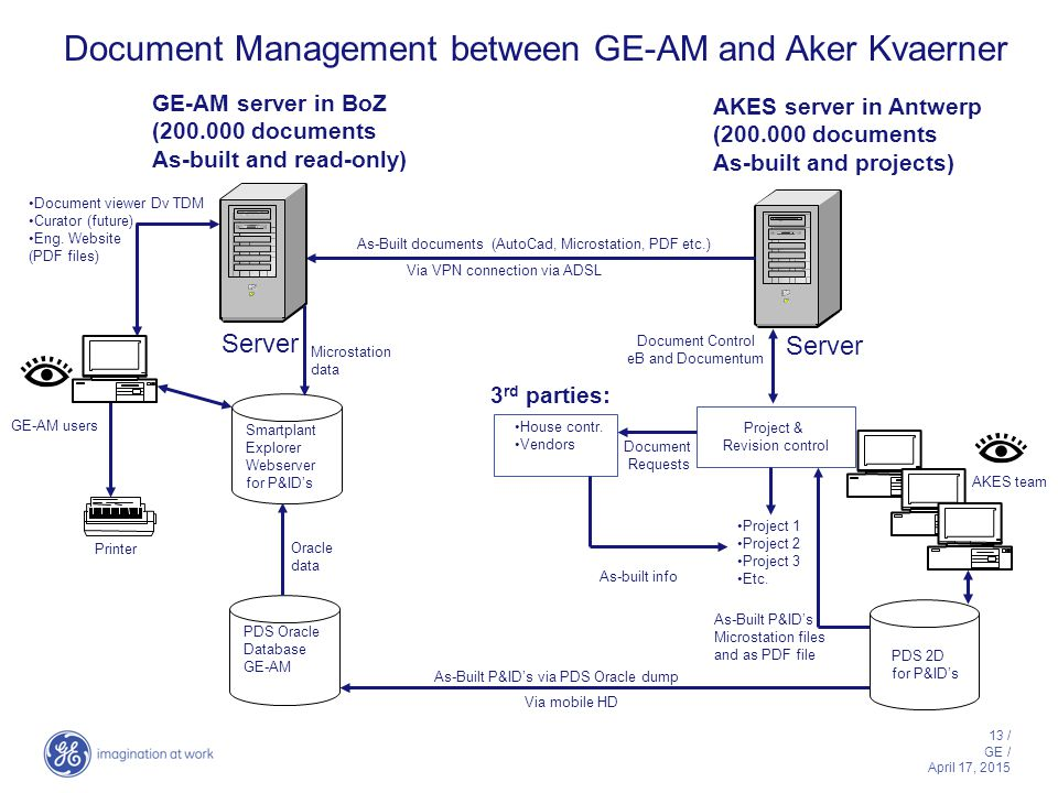 13 / GE / April 17, 2015 Document Management between GE-AM and Aker Kvaerner AKES team PDS 2D for P&ID's AKES server in Antwerp (200.000 documents As-built and projects) Document Control eB and Documentum Server Project & Revision control Project 1 Project 2 Project 3 Etc.