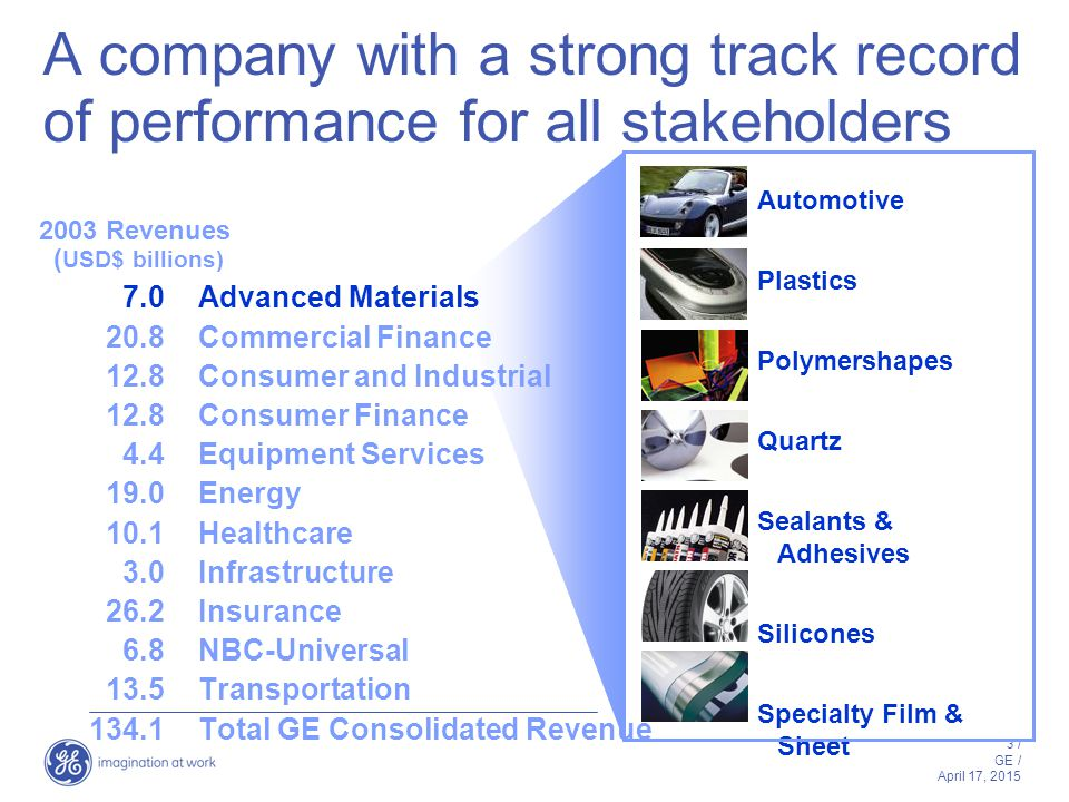 3 / GE / April 17, 2015 Advanced Materials Commercial Finance Consumer and Industrial Consumer Finance Equipment Services Energy Healthcare Infrastructure Insurance NBC-Universal Transportation Total GE Consolidated Revenue Automotive Plastics Polymershapes Quartz Sealants & Adhesives Silicones Specialty Film & Sheet 7.0 20.8 12.8 4.4 19.0 10.1 3.0 26.2 6.8 13.5 134.1 2003 Revenues ( USD$ billions) A company with a strong track record of performance for all stakeholders