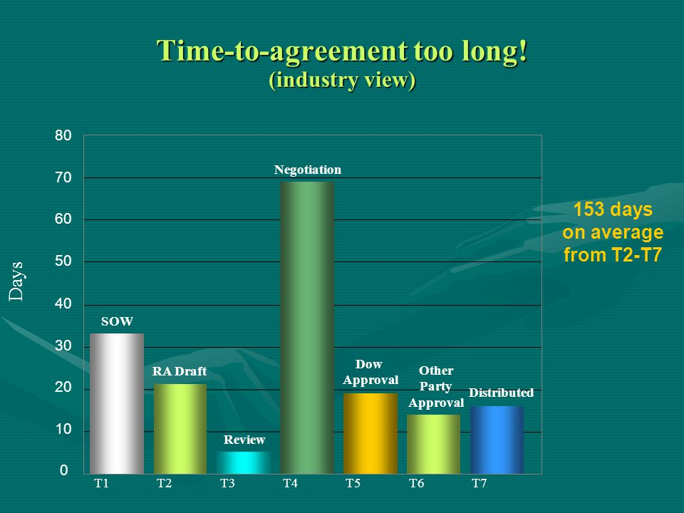 0 10 20 30 40 50 60 70 80 SOW Review RA Draft Negotiation Dow Approval Other Party Approval Distributed Days T1T2T3T4T5T6T7 153 days on average from T2-T7 Time-to-agreement too long.
