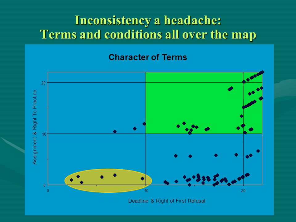 0 10 20 01020 Assignment & Right To Practice Character of Terms Deadline & Right of First Refusal Inconsistency a headache: Terms and conditions all over the map