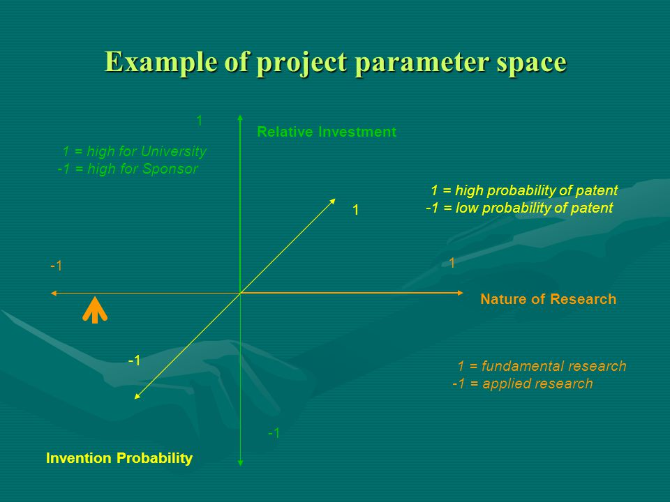 Nature of Research Invention Probability Relative Investment 1 1 1 1 = fundamental research -1 = applied research 1 = high for University -1 = high for Sponsor 1 = high probability of patent -1 = low probability of patent Example of project parameter space
