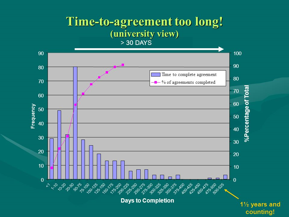 Time-to-agreement too long! (university view)