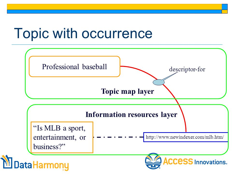 Topic with occurrence Is MLB a sport, entertainment, or business Professional baseball http://www.newindexer.com/mlb.htm/ descriptor-for Topic map layer Information resources layer