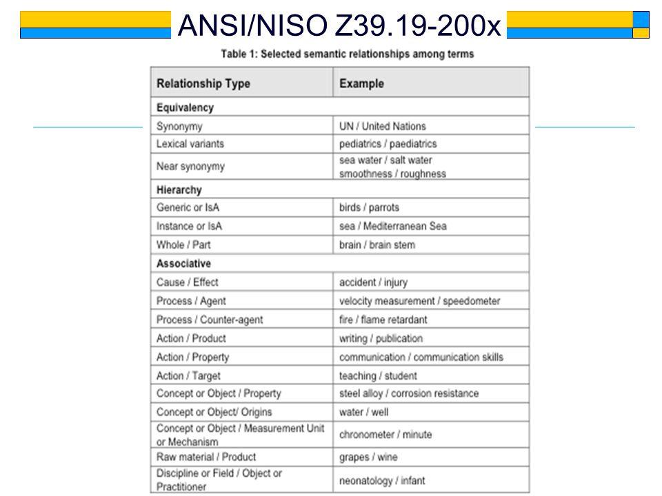 ANSI/NISO Z39.19-200x