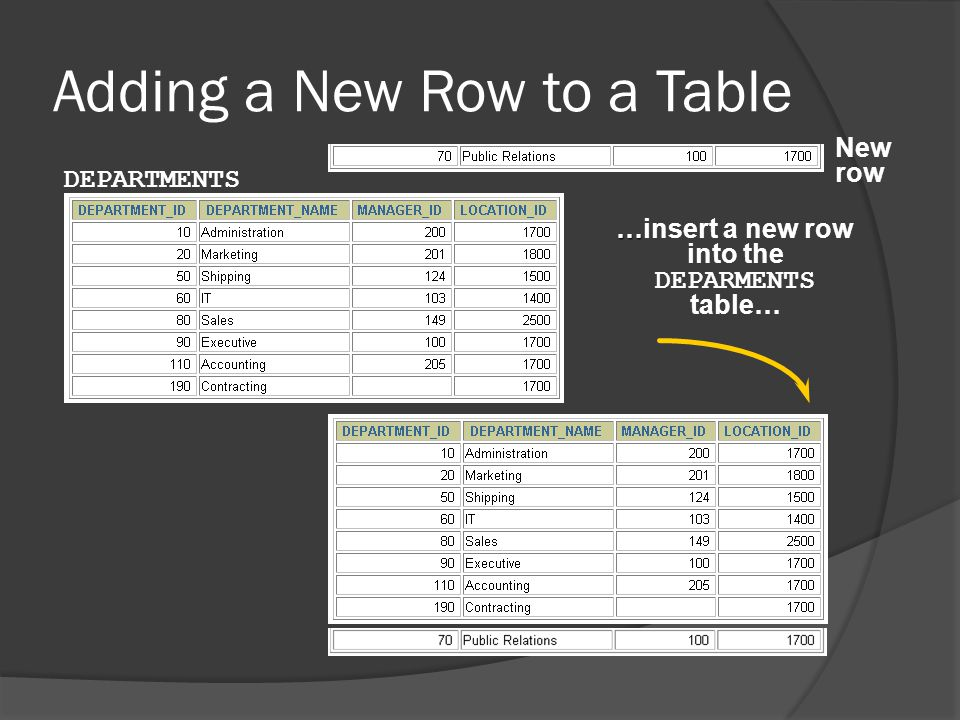 The INSERT Statement Syntax  Add new rows to a table by using the INSERT statement.