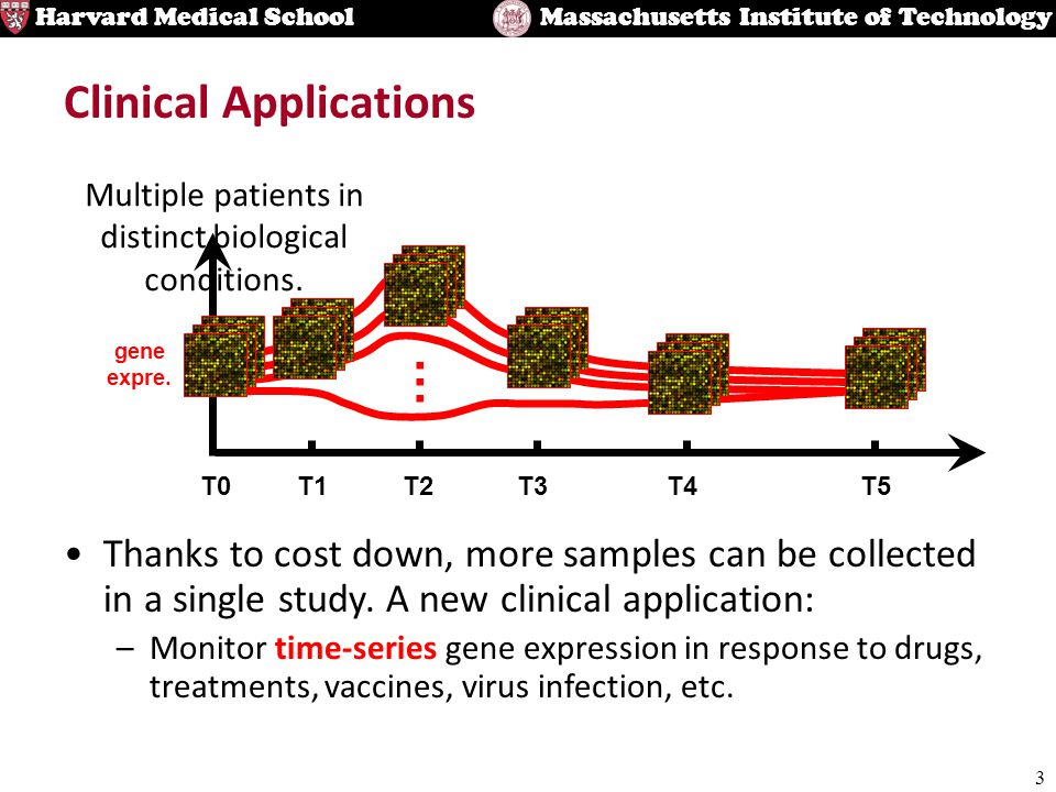 3 Harvard Medical SchoolMassachusetts Institute of Technology Clinical Applications Thanks to cost down, more samples can be collected in a single stu