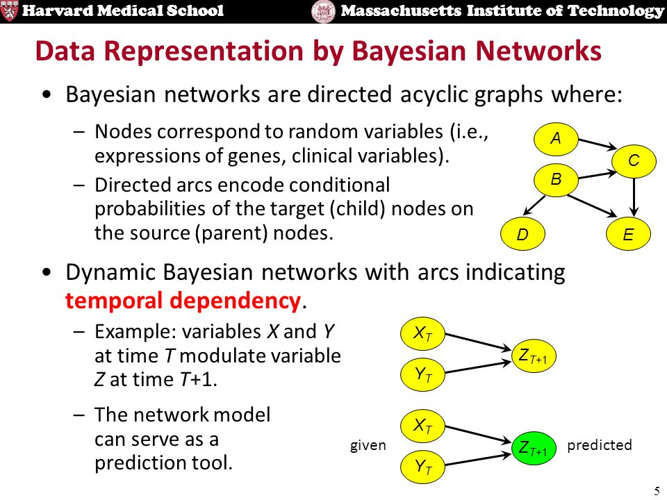 5 Harvard Medical SchoolMassachusetts Institute of Technology Data Representation by Bayesian Networks Bayesian networks are directed acyclic graphs where: –The network model can serve as a prediction tool.
