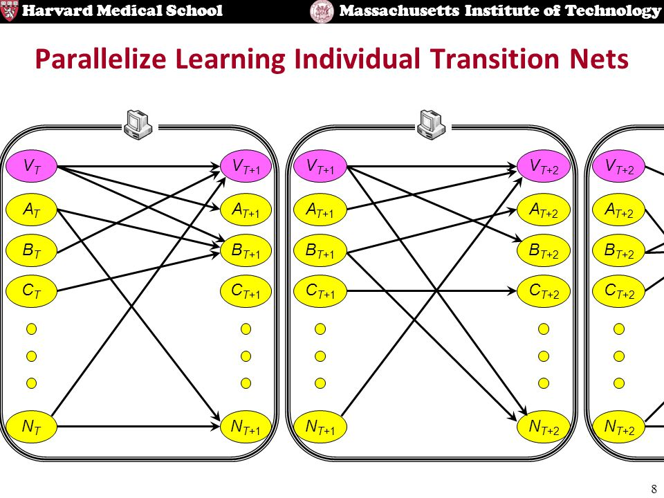 8 Harvard Medical SchoolMassachusetts Institute of Technology Parallelize Learning Individual Transition Nets A T+1 B T+1 C T+1 N T+1 V T+1 A T+2 B T+
