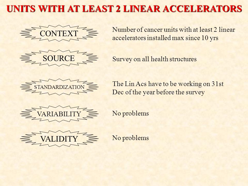UNITS WITH AT LEAST 2 LINEAR ACCELERATORS Number of cancer units with at least 2 linear accelerators installed max since 10 yrs CONTEXT SOURCE STANDARDIZATION VARIABILITY VALIDITY Survey on all health structures The Lin Acs have to be working on 31st Dec of the year before the survey No problems
