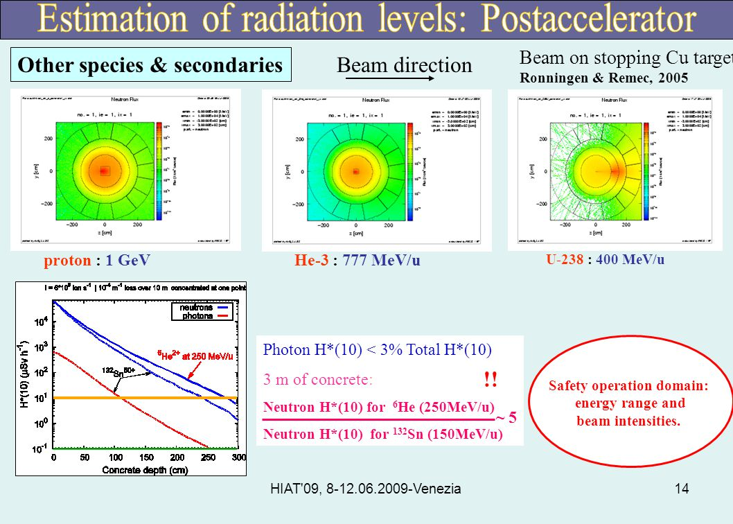 HIAT 09, 8-12.06.2009-Venezia14 U-238 : 400 MeV/u He-3 : 777 MeV/uproton : 1 GeV Beam on stopping Cu target Ronningen & Remec, 2005 Beam direction Photon H*(10) < 3% Total H*(10) 3 m of concrete: Neutron H*(10) for 6 He (250MeV/u) Neutron H*(10) for 132 Sn (150MeV/u) ~ 5 Safety operation domain: energy range and beam intensities.