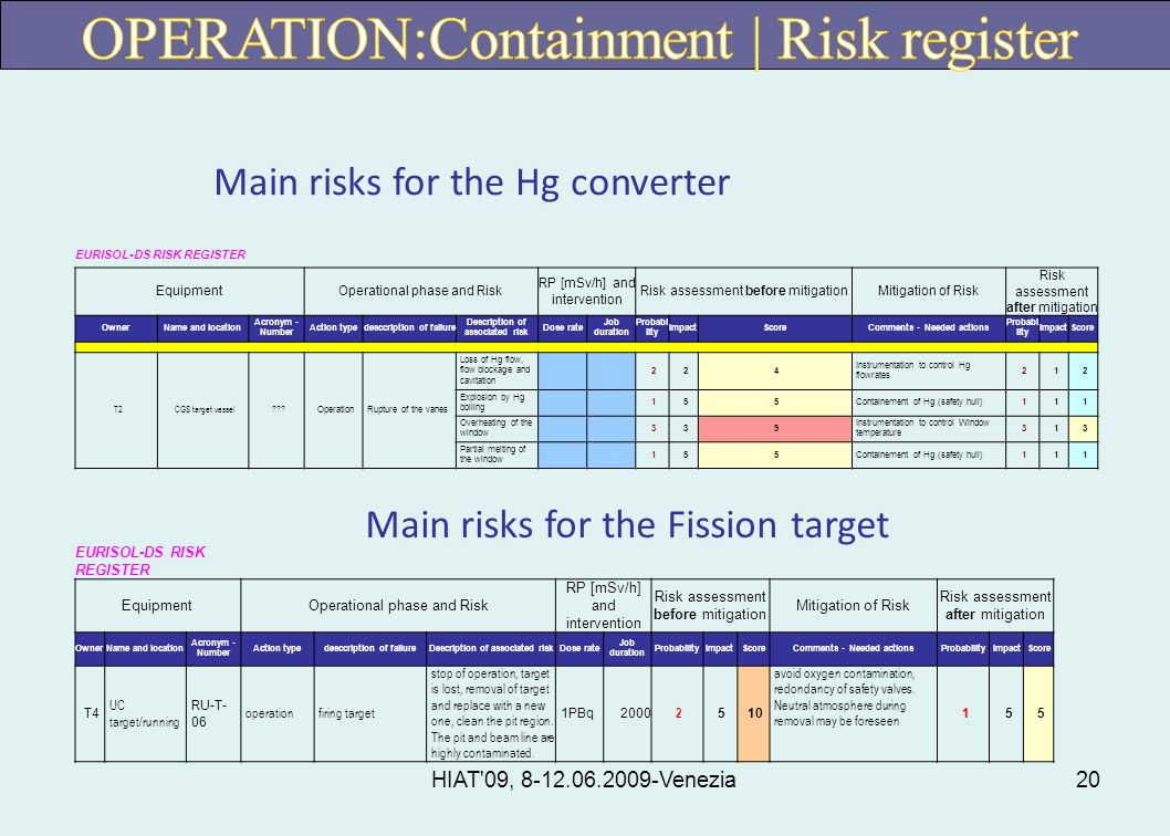 HIAT 09, 8-12.06.2009-Venezia20 EURISOL-DS RISK REGISTER EquipmentOperational phase and Risk RP [mSv/h] and intervention Risk assessment before mitigationMitigation of Risk Risk assessment after mitigation OwnerName and location Acronym - Number Action typedesccription of failure Description of associated risk Dose rate Job duration Probabi lity ImpactScoreComments - Needed actions Probabi lity ImpactScore T2CGS target vessel .