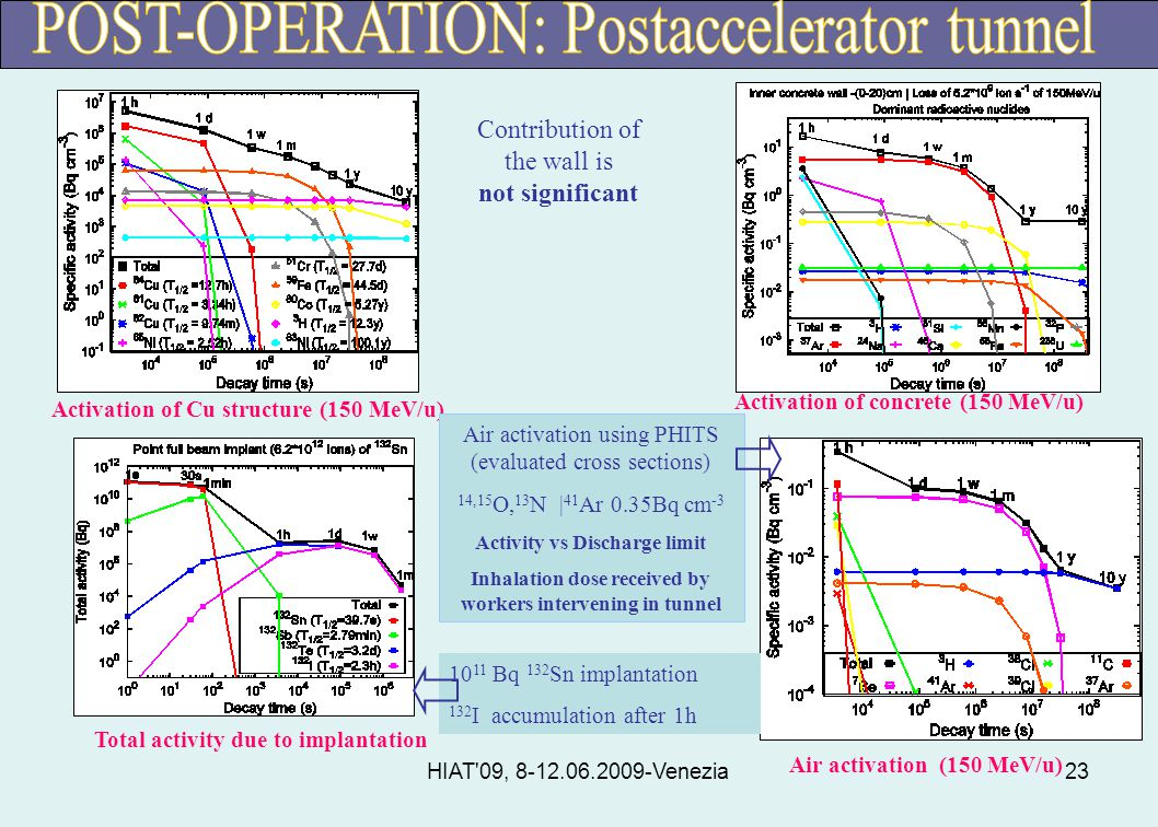HIAT 09, 8-12.06.2009-Venezia23 Activation of Cu structure (150 MeV/u) Activation of concrete (150 MeV/u) Air activation (150 MeV/u) Total activity due to implantation Contribution of the wall is not significant Air activation using PHITS (evaluated cross sections) 14,15 O, 13 N | 41 Ar 0.35Bq cm -3 Activity vs Discharge limit Inhalation dose received by workers intervening in tunnel 10 11 Bq 132 Sn implantation 132 I accumulation after 1h