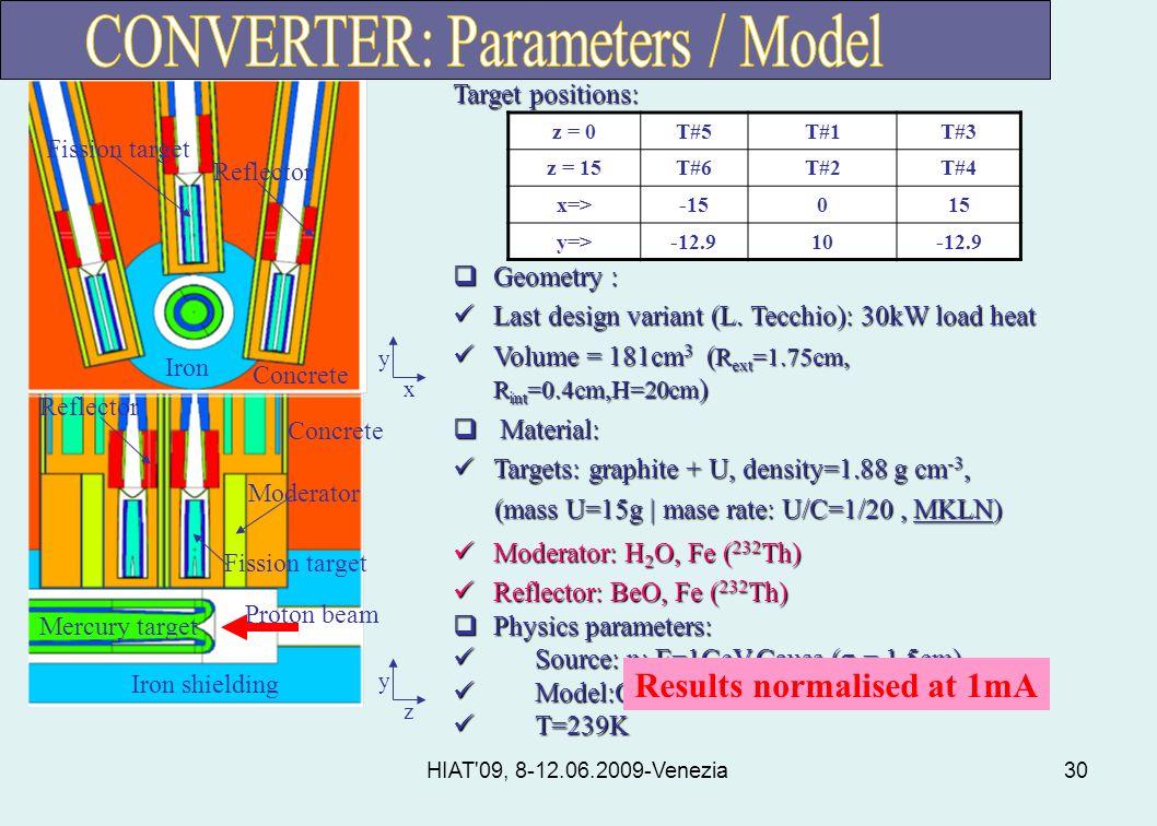 HIAT 09, 8-12.06.2009-Venezia30 Target positions:  Geometry : Last design variant (L.