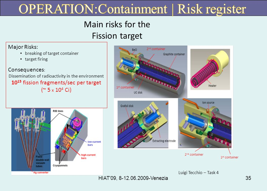 HIAT 09, 8-12.06.2009-Venezia35 Major Risks: breaking of target container target firing Consequences : Dissemination of radioactivity in the environment 10 15 fission fragments/sec per target (~ 5 x 10 4 Ci) 1 st container 2 nd container 1 st container 2 nd container Main risks for the Fission target Luigi Tecchio – Task 4