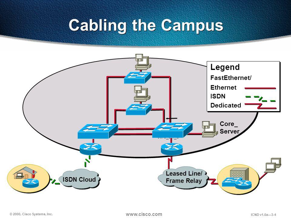 © 2000, Cisco Systems, Inc.www.cisco.com ICND v1.0a—3-25 1.