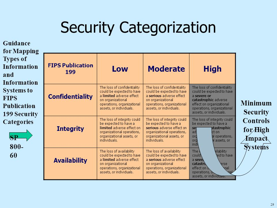 29 Security Categorization FIPS Publication 199 LowModerateHigh Confidentiality The loss of confidentiality could be expected to have a limited advers