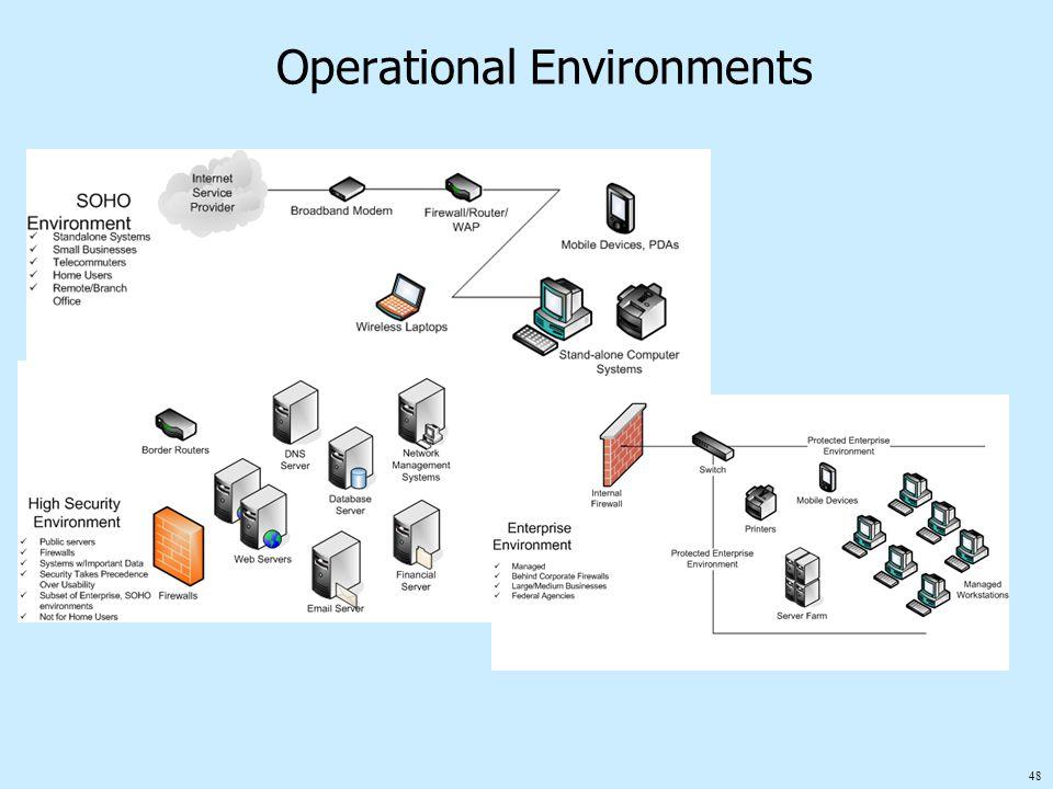 48 Operational Environments