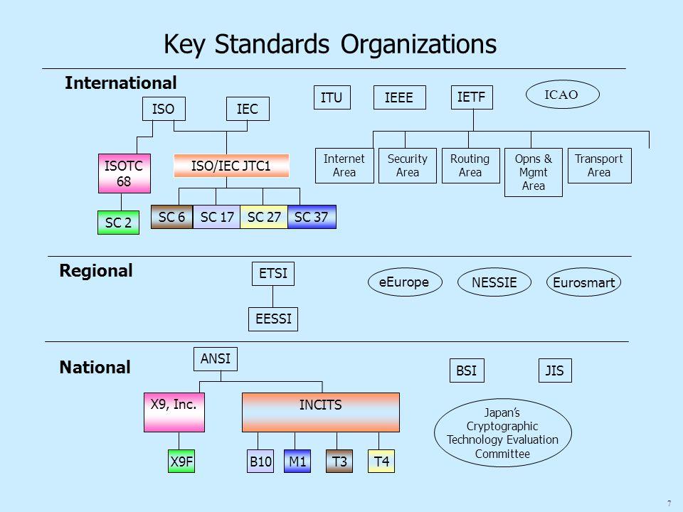 7 ISOIEC ISOTC 68 ISO/IEC JTC1 ITU IETF Internet Area Opns & Mgmt Area Routing Area Security Area Transport Area SC 2 SC 6 International ETSI EESSI eE