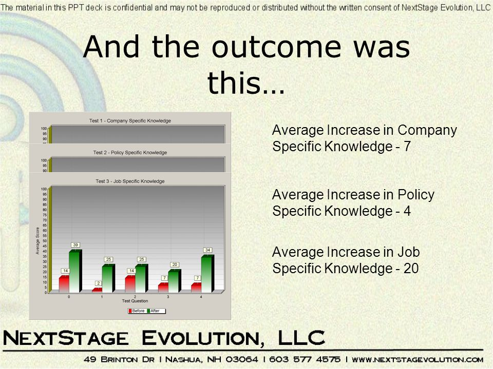 And the outcome was this… Average Increase in Company Specific Knowledge - 7 Average Increase in Policy Specific Knowledge - 4 Average Increase in Job Specific Knowledge - 20
