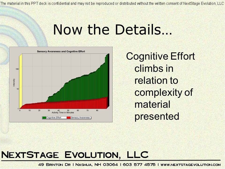 Now the Details… Cognitive Effort climbs in relation to complexity of material presented