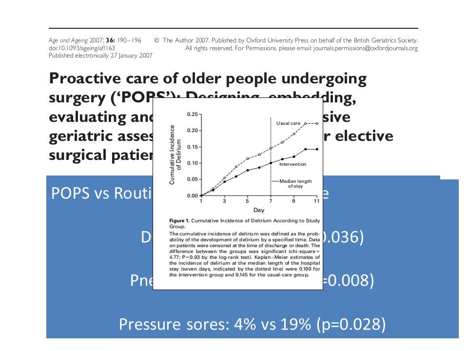 Intervention: Pre-operative Comprehensive Geriatric Assessment Medical optimisation (eg BP control) Education on exercise, nutrition, pain management