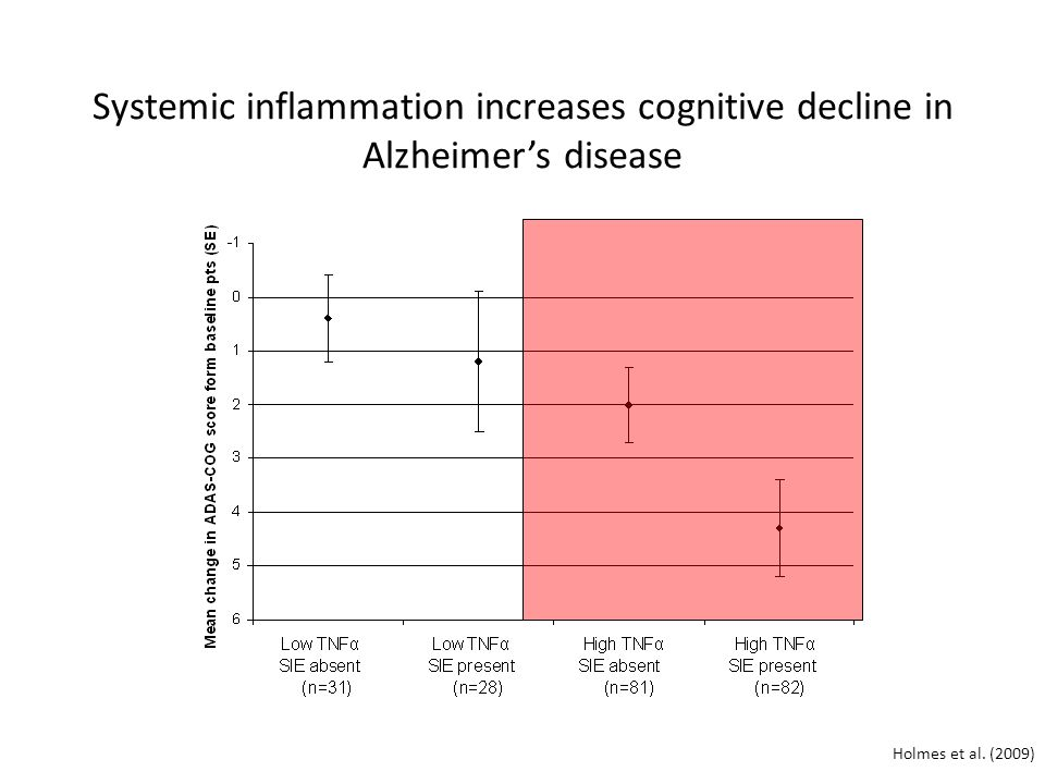 Systemic inflammation increases cognitive decline in Alzheimer's disease Holmes et al. (2009)