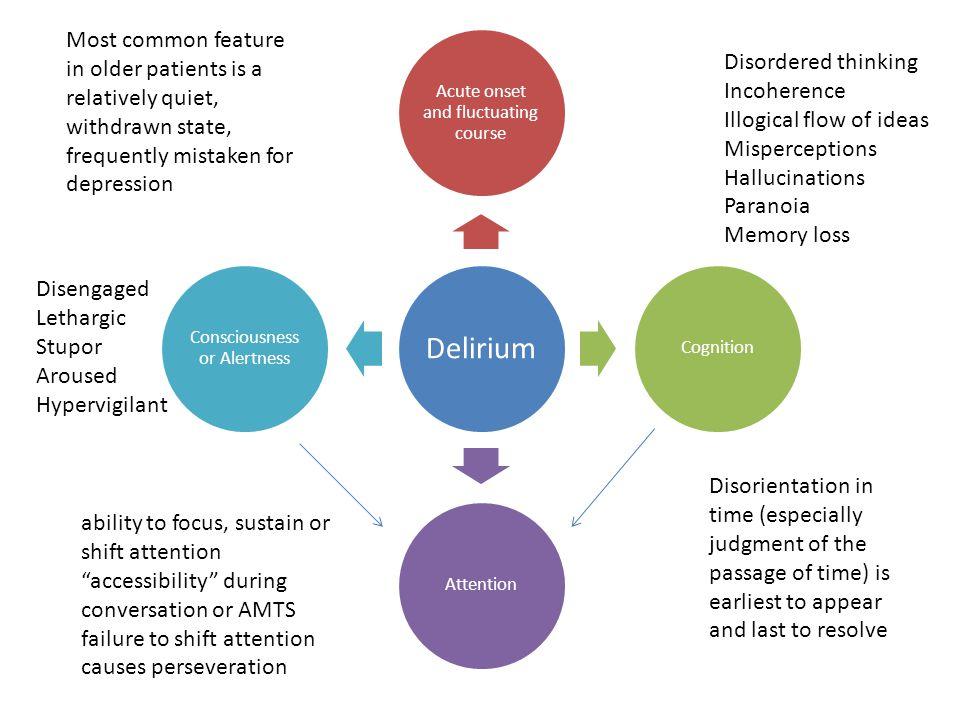 Precipitating Factors infection, drugs, pain, environment, hypoxia, dehydration etc Delirium Impairment of consciousness Impaired attention Global cognitive impairment Sleep disturbance Protective factors IGF-1 .