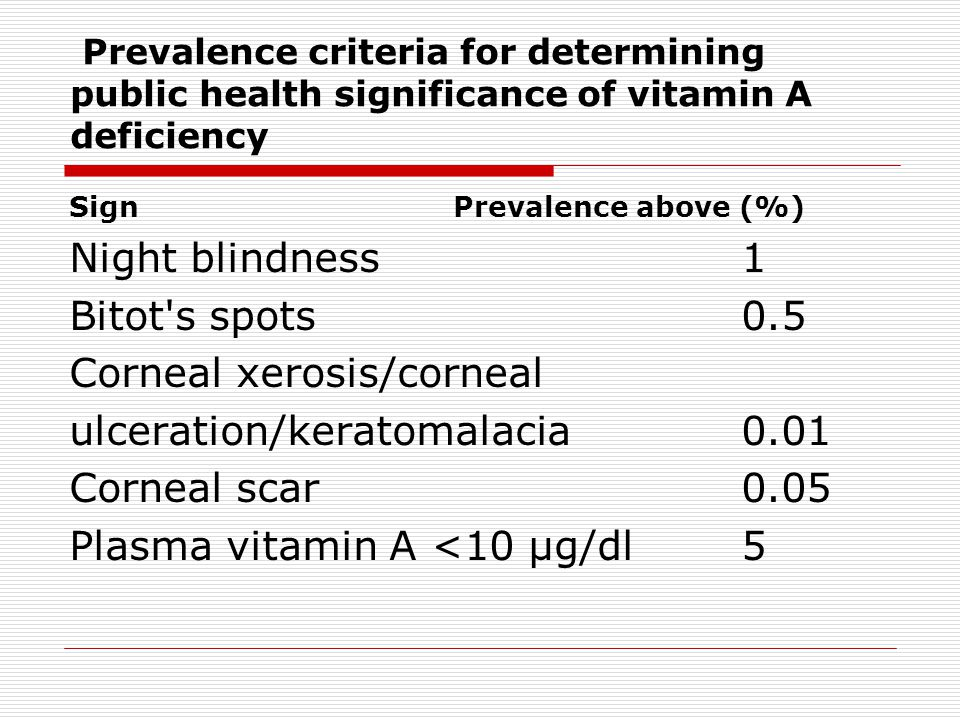 Prevalence criteria for determining public health significance of vitamin A deficiency SignPrevalence above (%) Night blindness1 Bitot s spots0.5 Corneal xerosis/corneal ulceration/keratomalacia0.01 Corneal scar0.05 Plasma vitamin A <10 µg/dl5