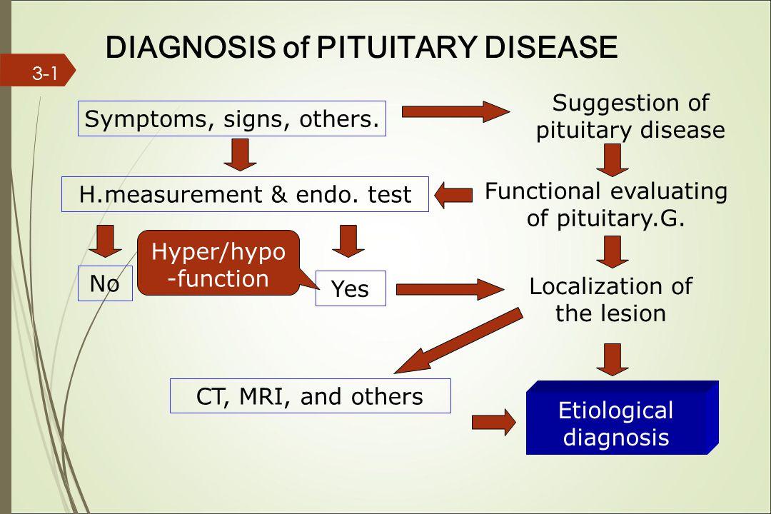 Symptoms, signs, others.H.measurement & endo.