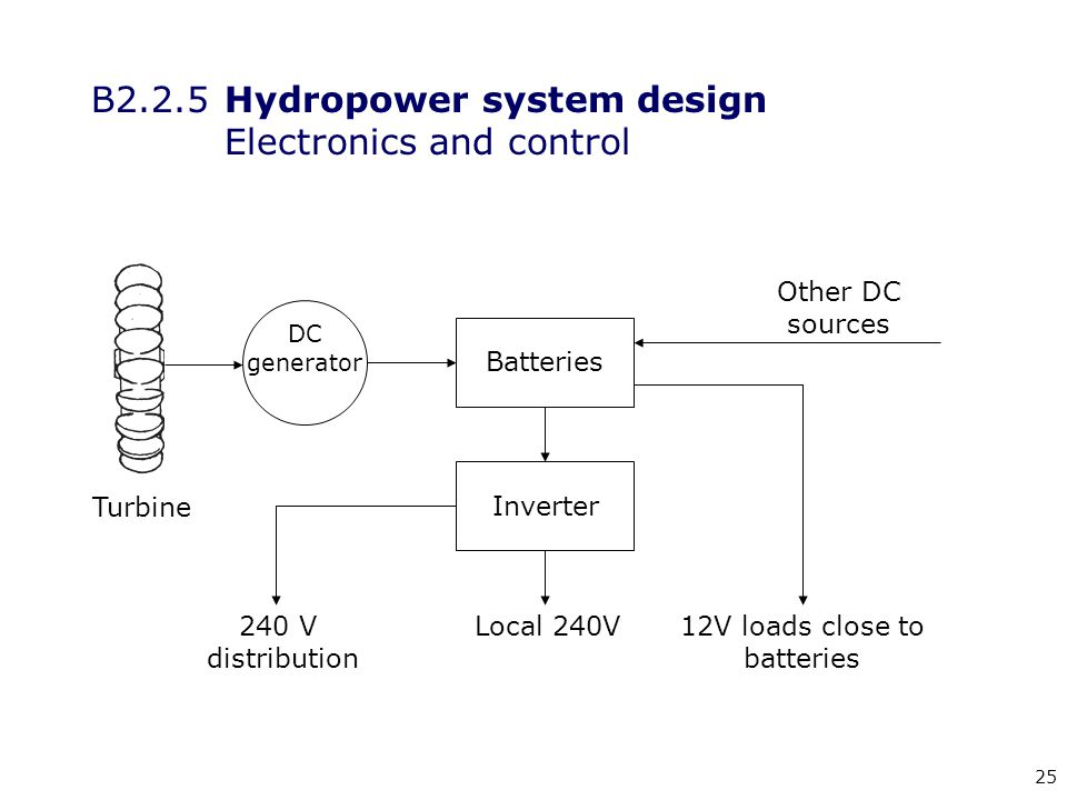 25 B2.2.5 Hydropower system design Electronics and control Turbine DC generator Batteries Inverter 240 V distribution Local 240V12V loads close to batteries Other DC sources