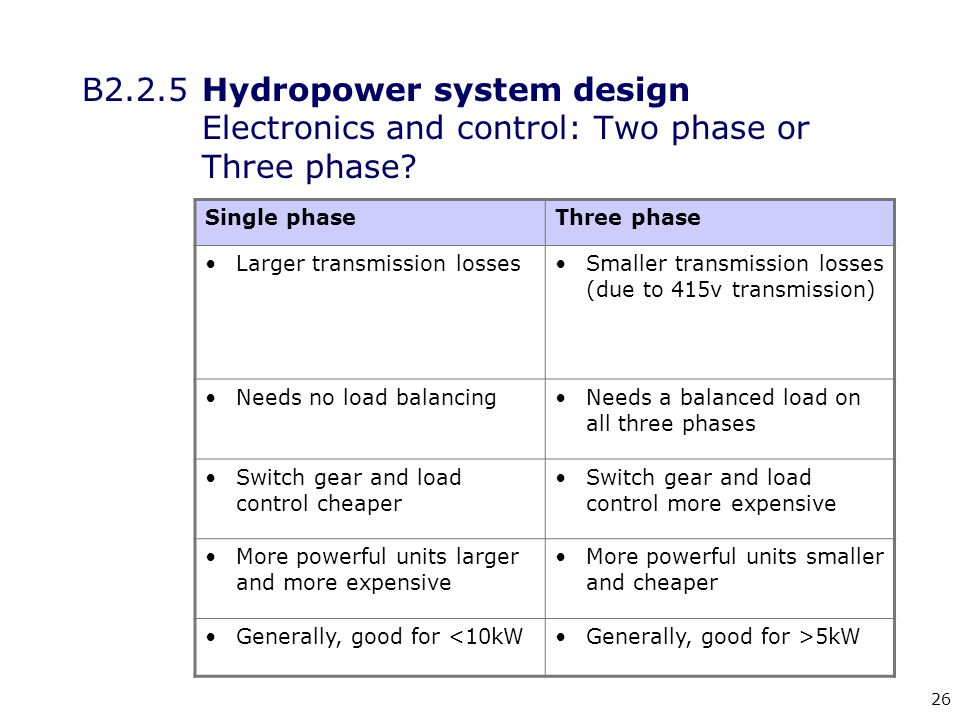 26 B2.2.5 Hydropower system design Electronics and control: Two phase or Three phase.