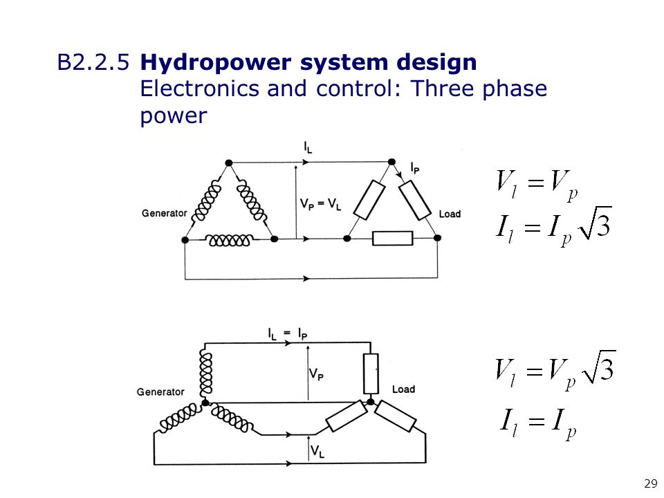 29 B2.2.5 Hydropower system design Electronics and control: Three phase power