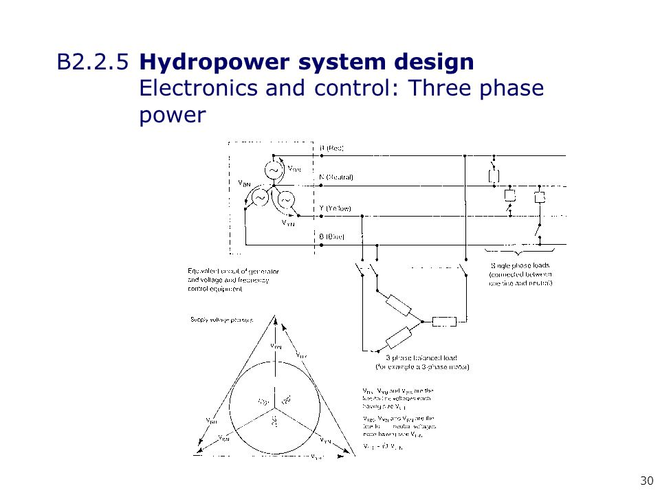 30 B2.2.5 Hydropower system design Electronics and control: Three phase power