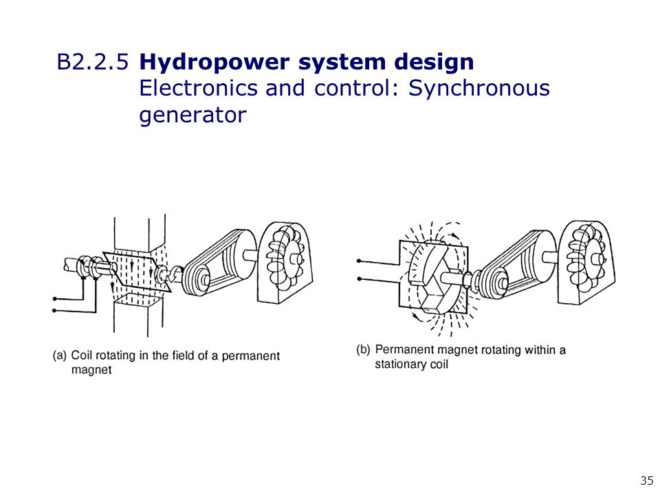 35 B2.2.5 Hydropower system design Electronics and control: Synchronous generator