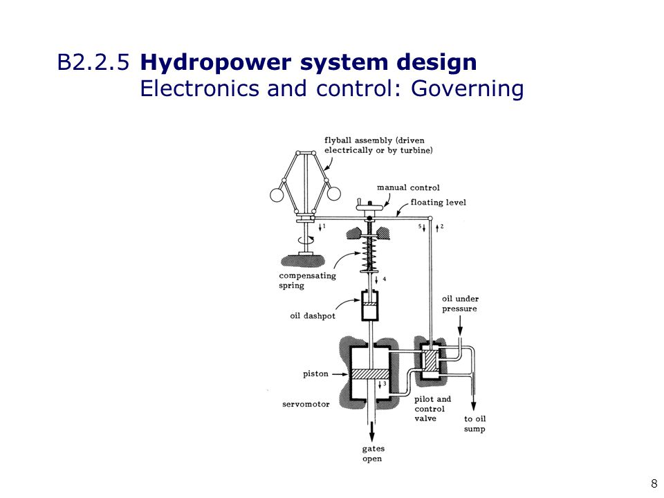 39 s = slip (tends to be around 5%) N s = speed of the rotating field N = rotor speed B2.2.5 Hydropower system design Electronics and control: Induction generators: Slip