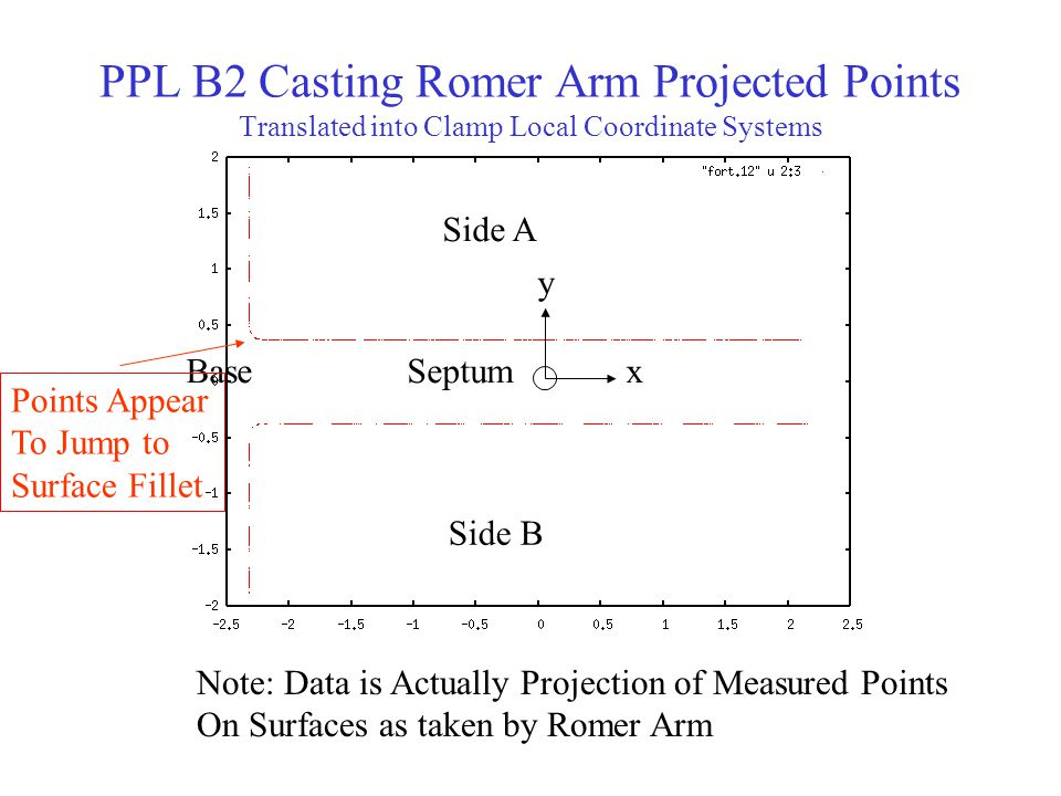 PPL B2 Casting Romer Arm Projected Points Translated into Clamp Local Coordinate Systems x y Side B Side A SeptumBase Note: Data is Actually Projection of Measured Points On Surfaces as taken by Romer Arm Points Appear To Jump to Surface Fillet