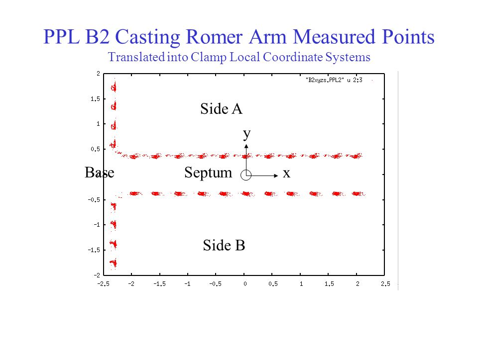 PPL B2 Casting Romer Arm Measured Points Translated into Clamp Local Coordinate Systems x y Side B Side A SeptumBase