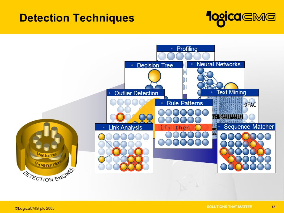 ©LogicaCMG plc 2005 12 Detection Techniques Profiling Neural Networks Text Mining Decision Tree Outlier Detection Link Analysis Sequence Matcher Rule