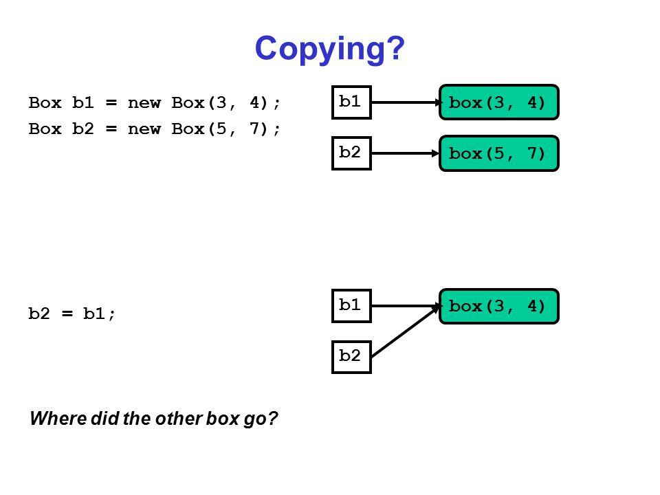 Copying? Box b1 = new Box(3, 4); Box b2 = new Box(5, 7); b2 = b1; Where did the other box go? b1 b2 box(3, 4) box(5, 7) b1 b2 box(3, 4)