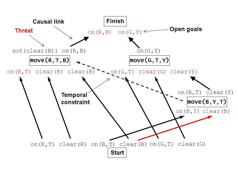 Finish Start on(R,T) clear(R) on(B,Y) on(R,B) on(G,Y) not(clear(B)) on(R,B) move(R,T,B) on(R,T) clear(R) clear(B) move(G,T,Y) on(G,Y) on(G,T) clear(G)