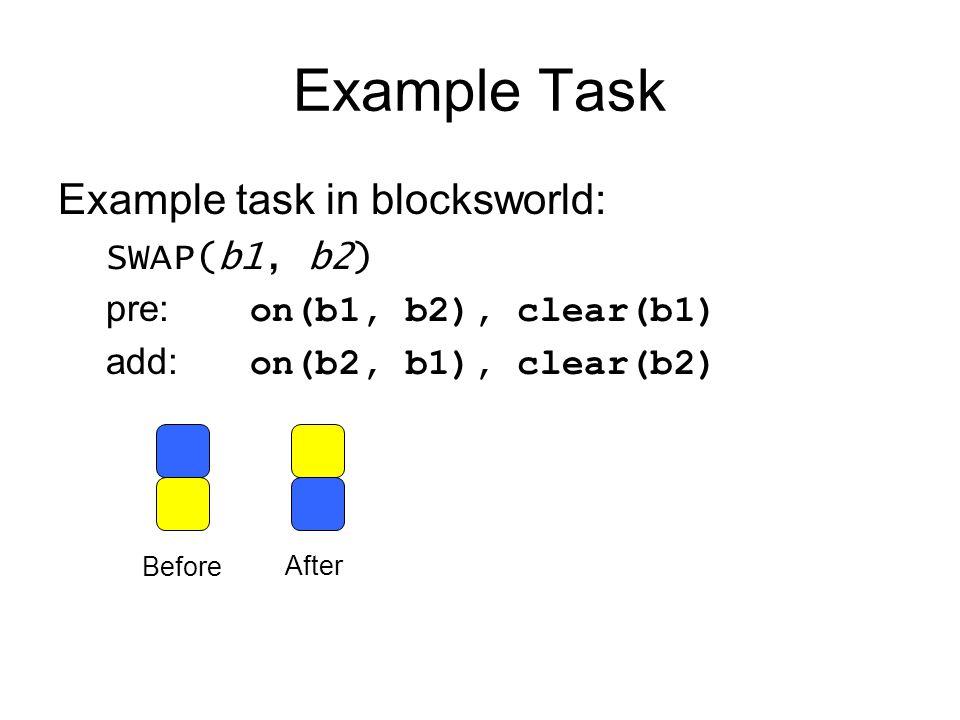 Example Task Example task in blocksworld: SWAP(b1, b2) pre: on(b1, b2), clear(b1) add: on(b2, b1), clear(b2) Before After
