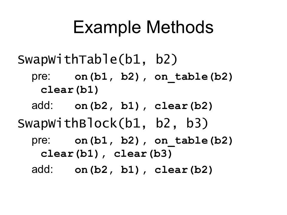 Example Methods SwapWithTable(b1, b2) pre: on(b1, b2), on_table(b2) clear(b1) add: on(b2, b1), clear(b2) SwapWithBlock(b1, b2, b3) pre: on(b1, b2), on_table(b2) clear(b1), clear(b3) add: on(b2, b1), clear(b2)