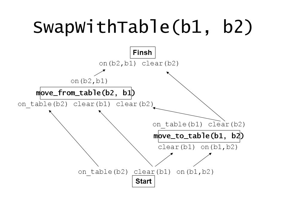 SwapWithTable(b1, b2) Finsh Start move_from_table(b2, b1) move_to_table(b1, b2) on_table(b2) clear(b1) on(b1,b2) clear(b1) on(b1,b2) on_table(b1) clea