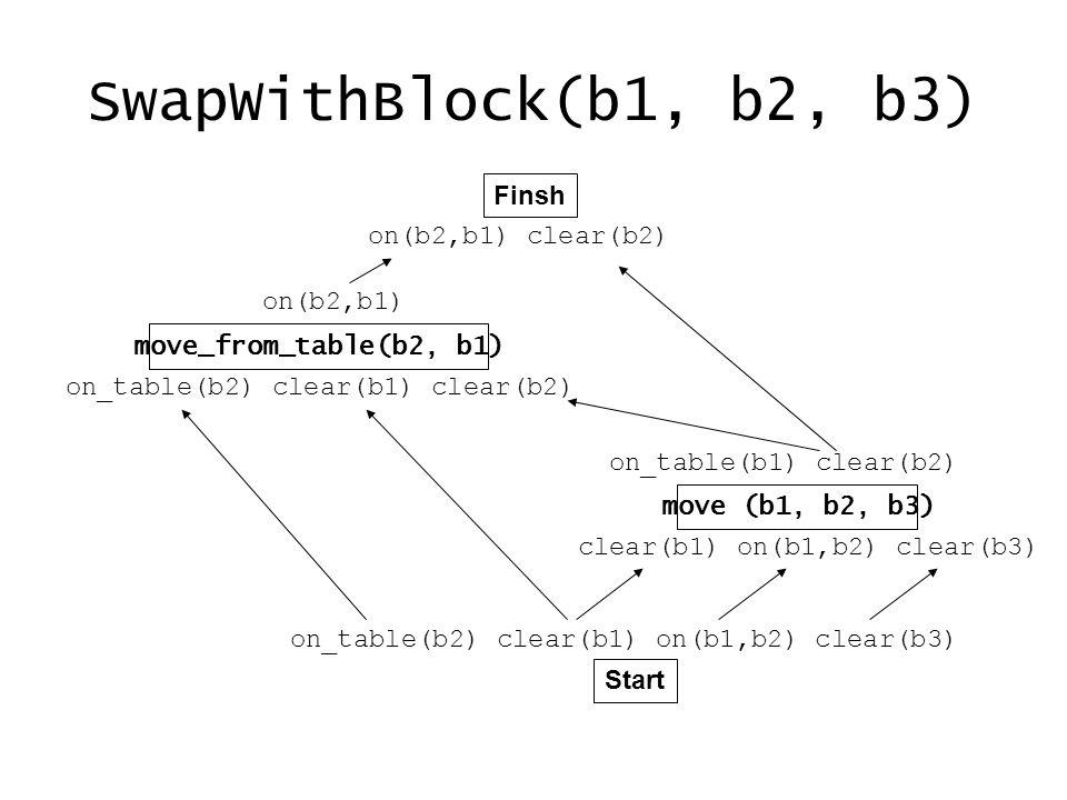 SwapWithBlock(b1, b2, b3) Finsh Start move_from_table(b2, b1) move (b1, b2, b3) on_table(b2) clear(b1) on(b1,b2) clear(b3) clear(b1) on(b1,b2) clear(b3) on_table(b1) clear(b2) on_table(b2) clear(b1) clear(b2) on(b2,b1) on(b2,b1) clear(b2)