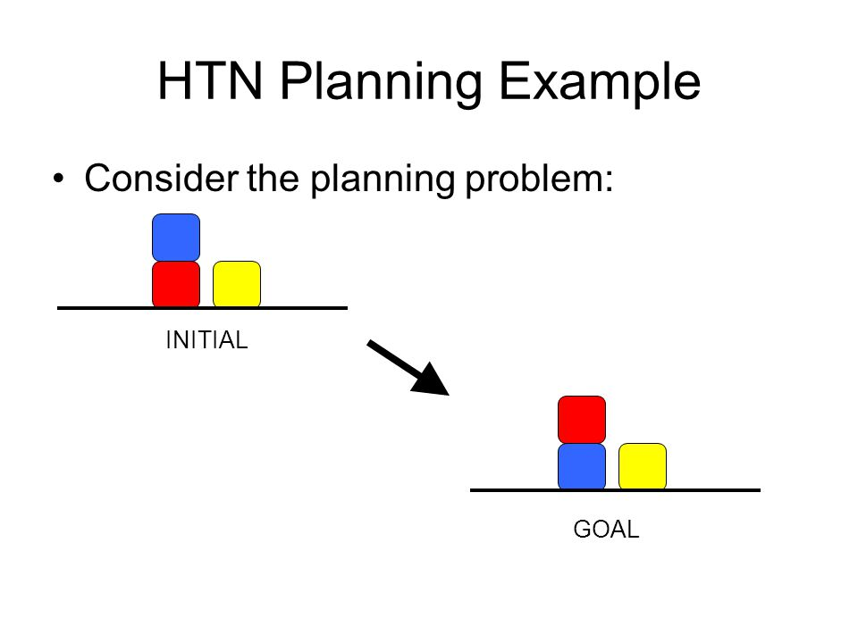 HTN Planning Example Consider the planning problem: INITIAL GOAL