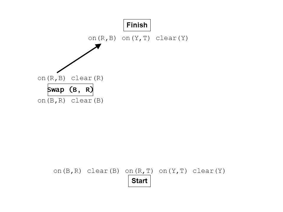 Finish Start on(B,R) clear(B) on(R,T) on(Y,T) clear(Y) on(R,B) on(Y,T) clear(Y) Swap (B, R) on(B,R) clear(B) on(R,B) clear(R)