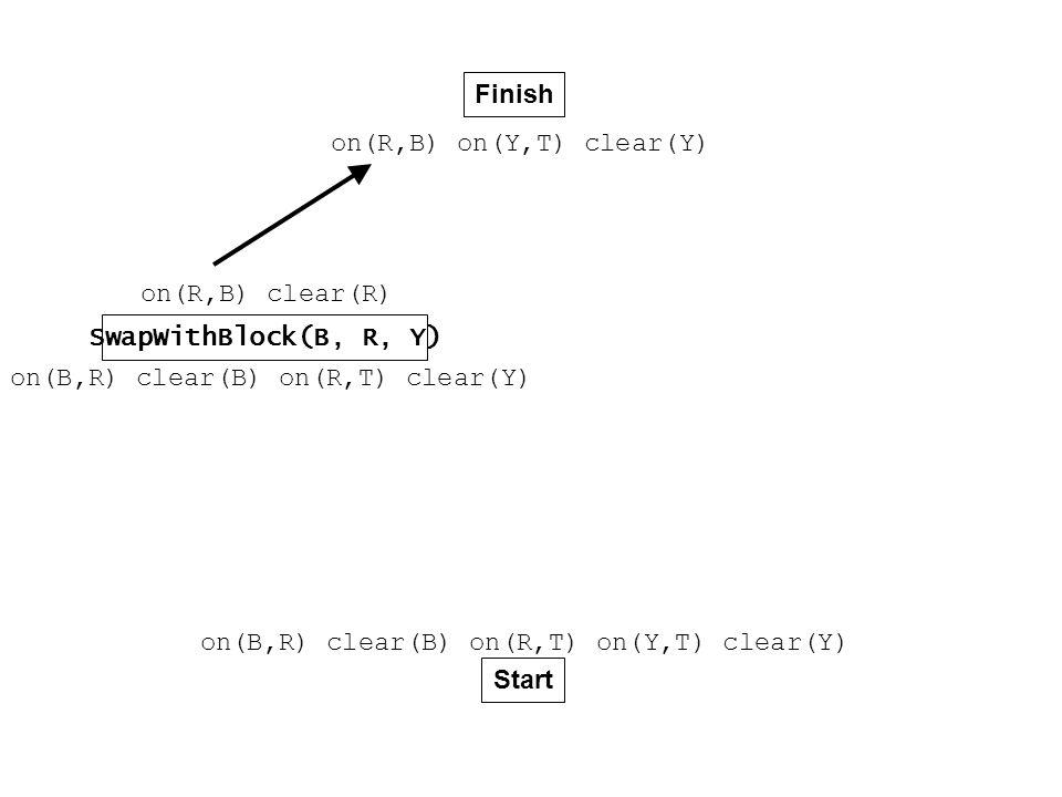 Finish Start on(B,R) clear(B) on(R,T) on(Y,T) clear(Y) on(R,B) on(Y,T) clear(Y) SwapWithBlock(B, R, Y) on(B,R) clear(B) on(R,T) clear(Y) on(R,B) clear(R)