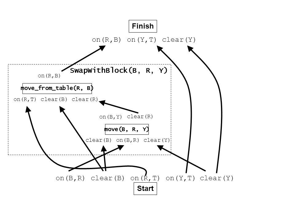 Finish Start on(B,R) clear(B) on(R,T) on(Y,T) on(R,B) on(Y,T) move_from_table(R, B) move(B, R, Y) clear(B) on(B,R) clear(Y) on(B,Y) on(R,T) clear(B) clear(R) on(R,B) SwapWithBlock(B, R, Y) clear(Y) clear(R)