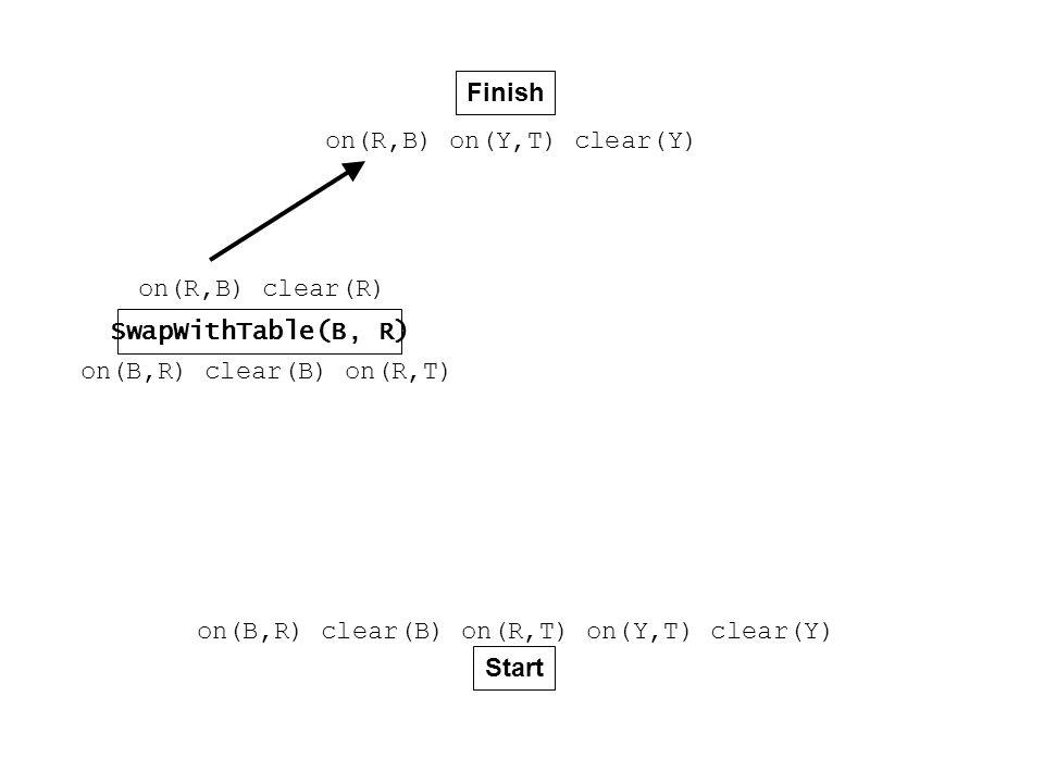 Finish Start on(B,R) clear(B) on(R,T) on(Y,T) clear(Y) on(R,B) on(Y,T) clear(Y) SwapWithTable(B, R) on(B,R) clear(B) on(R,T) on(R,B) clear(R)